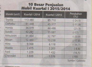 Kontan, Sabtu 9 Mei 2015_Hal 14(Tabel)